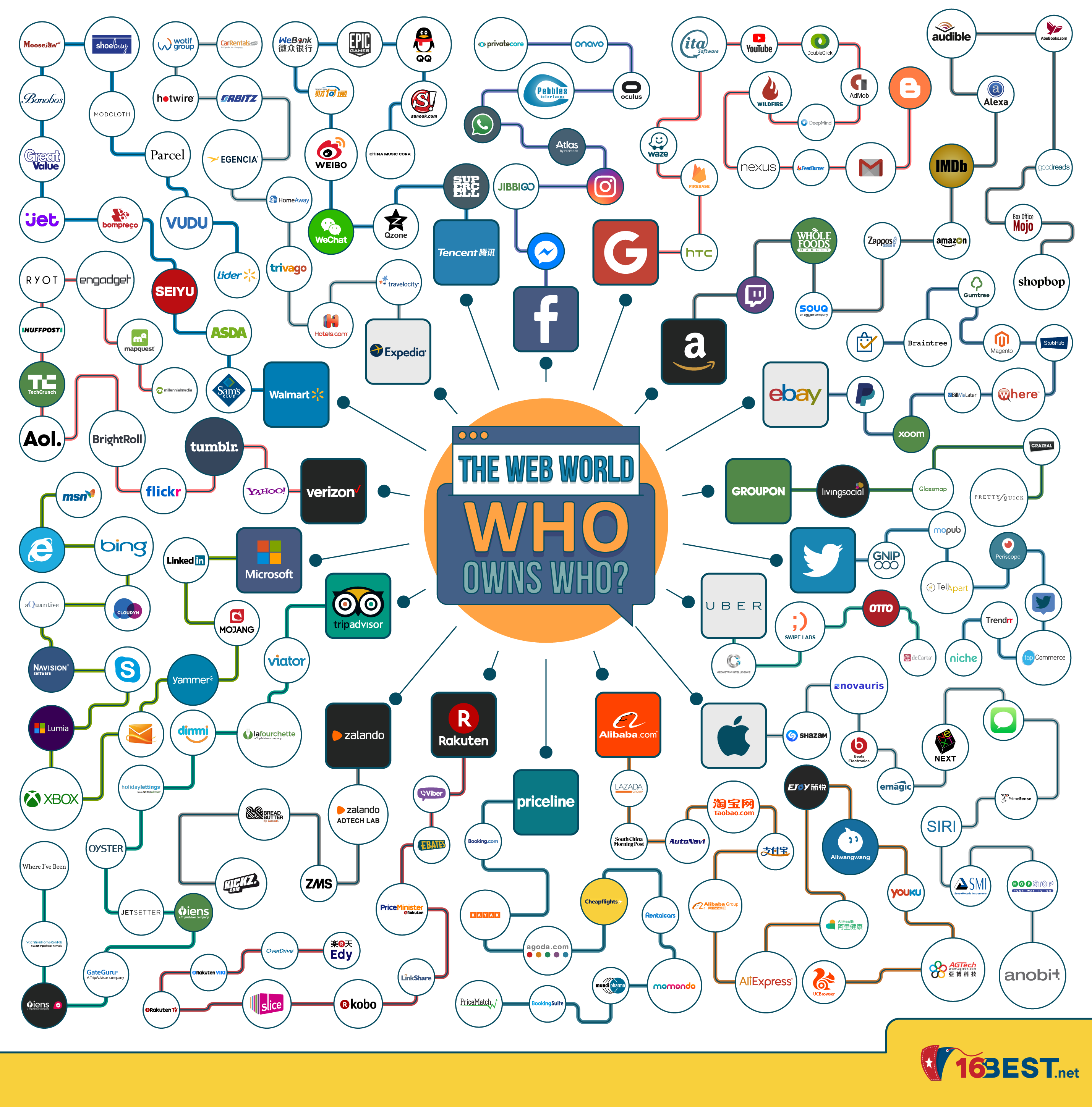 The Web World - Who Owns Who