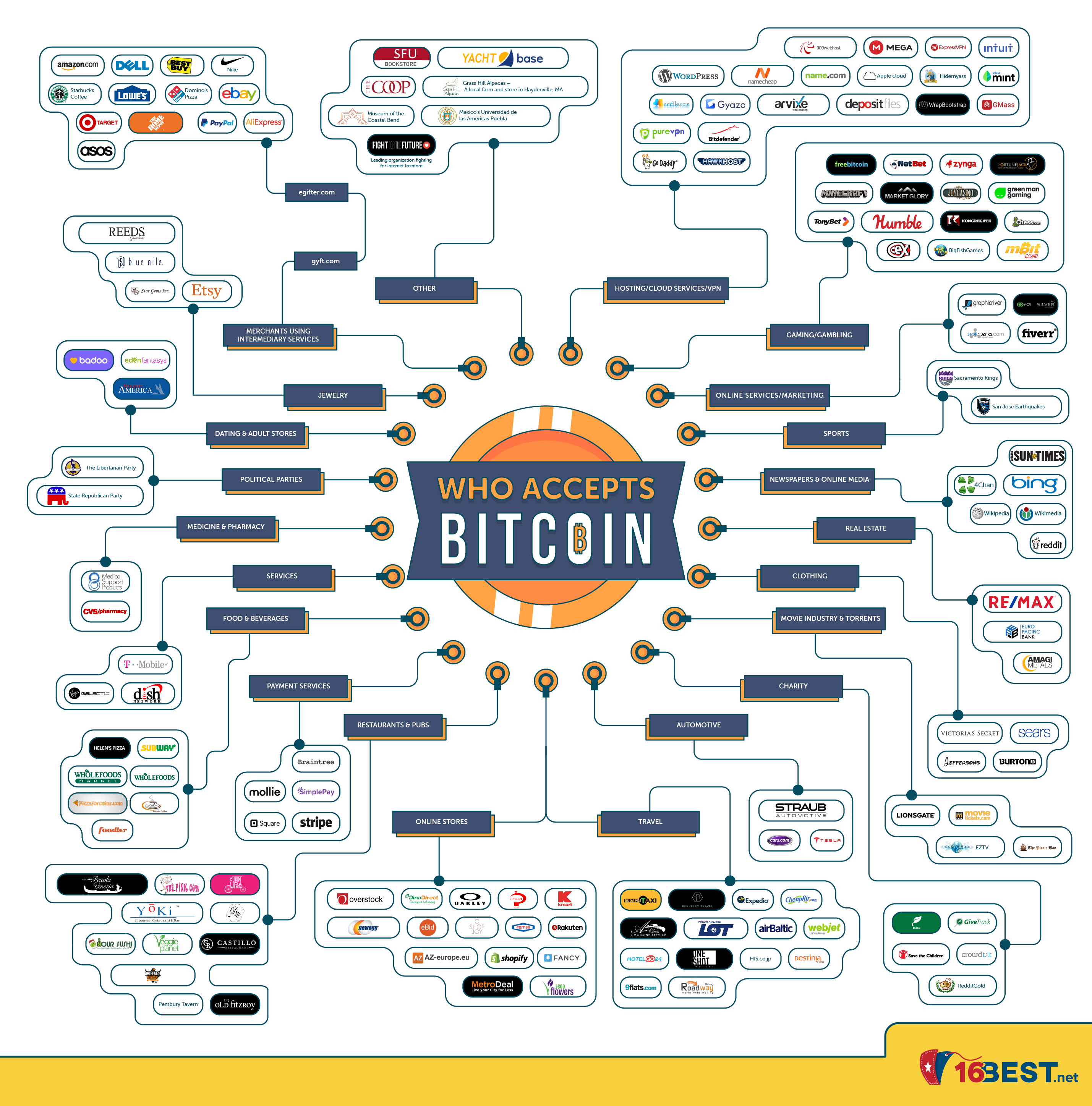 Infographic - Who accepts bitcoin