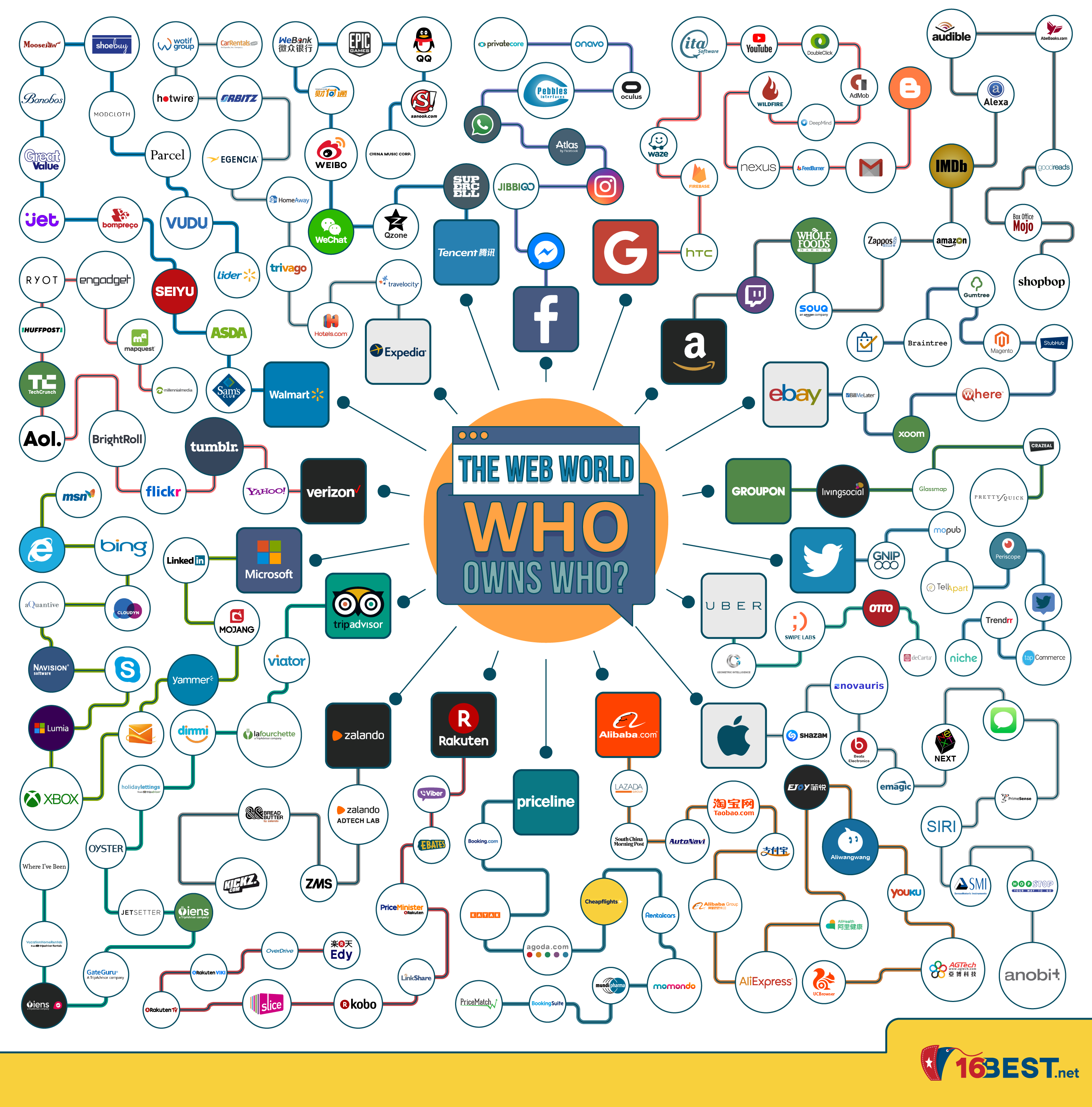 Infographic - Who Owns Who