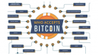 Who Accepts Bitcoin (Infographic)
