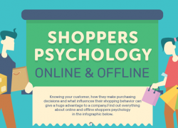 Shoppers Psychology Online and Offline (Infographic)