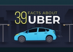 39 Facts About Uber (Infographic) 2018